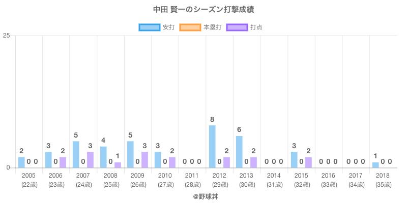 #中田 賢一のシーズン打撃成績