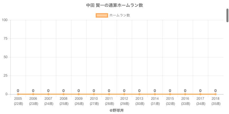 #中田 賢一の通算ホームラン数