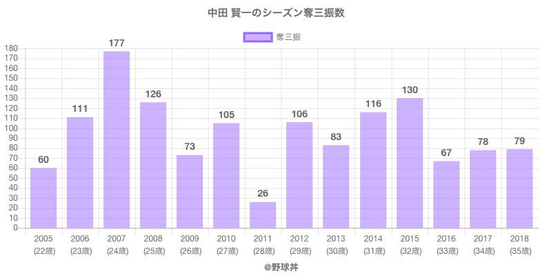 #中田 賢一のシーズン奪三振数
