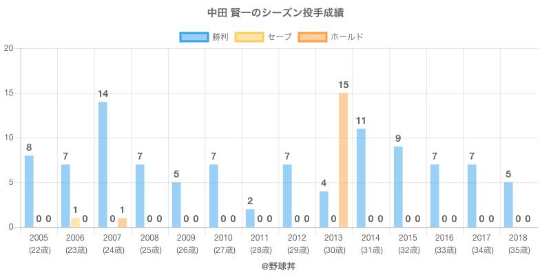#中田 賢一のシーズン投手成績