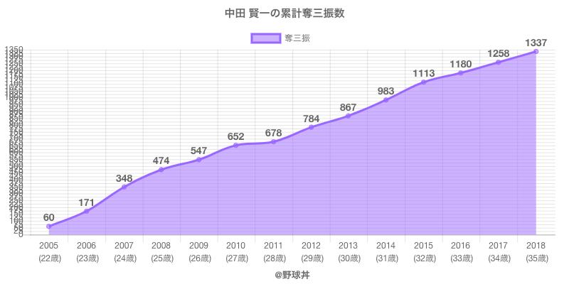 #中田 賢一の累計奪三振数