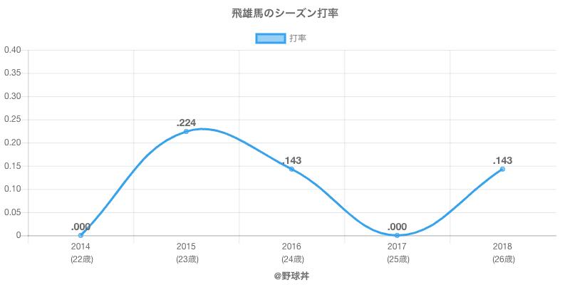 飛雄馬のシーズン打率