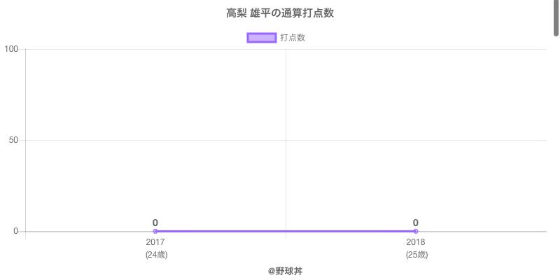 #高梨 雄平の通算打点数