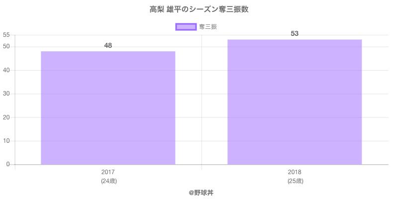 #高梨 雄平のシーズン奪三振数