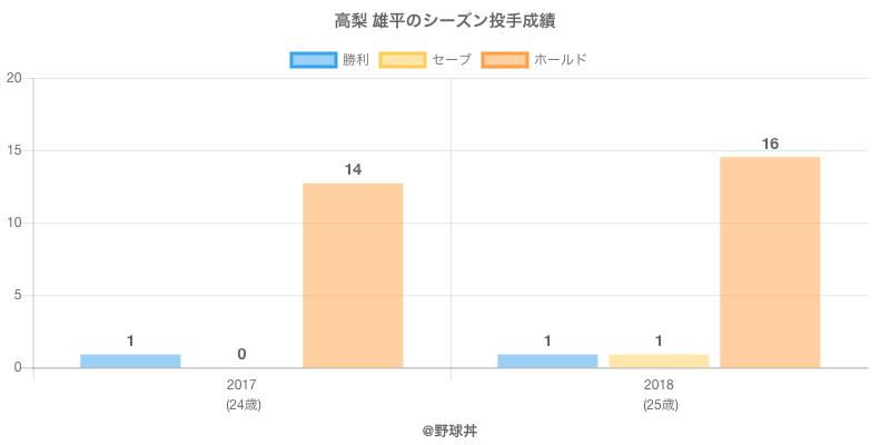 #高梨 雄平のシーズン投手成績