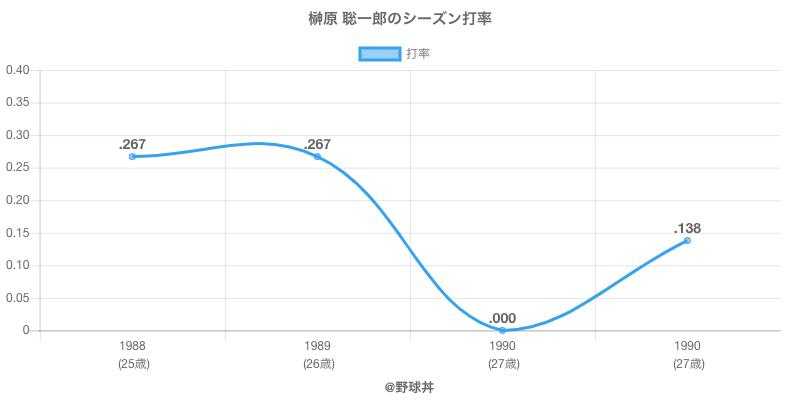 榊原 聡一郎のシーズン打率