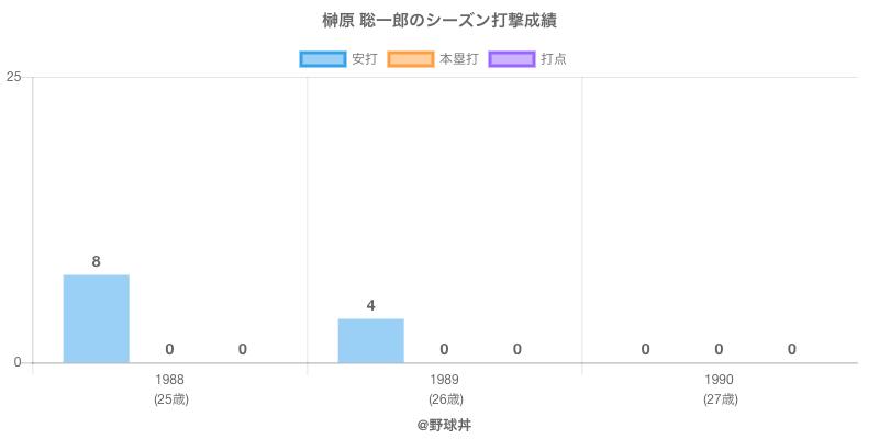 #榊原 聡一郎のシーズン打撃成績