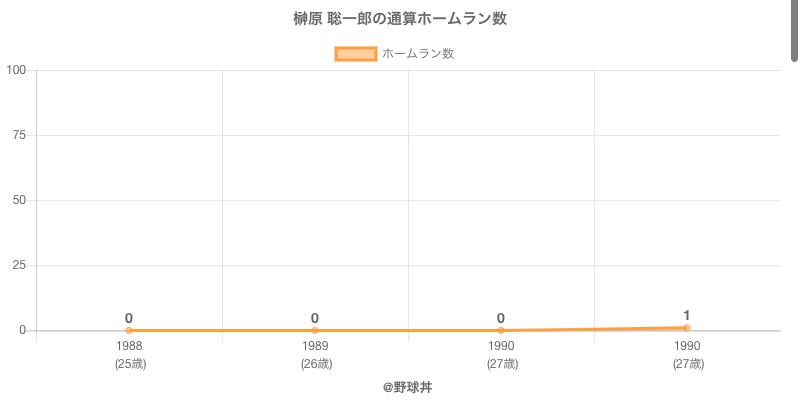 #榊原 聡一郎の通算ホームラン数