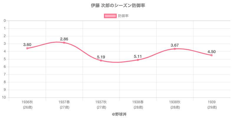 伊藤 次郎のシーズン防御率