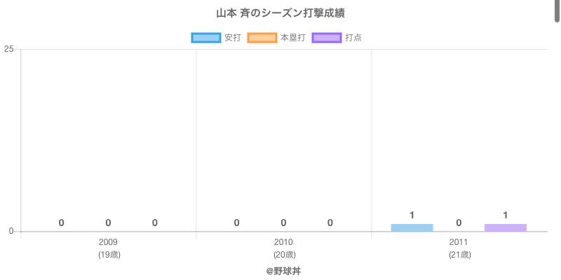 #山本 斉のシーズン打撃成績