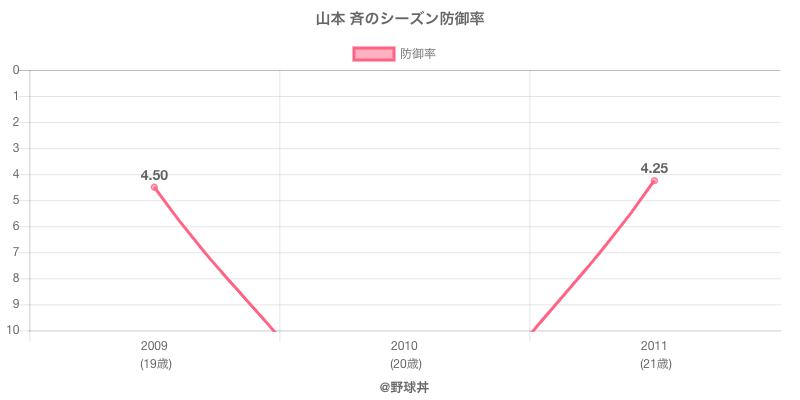 山本 斉のシーズン防御率