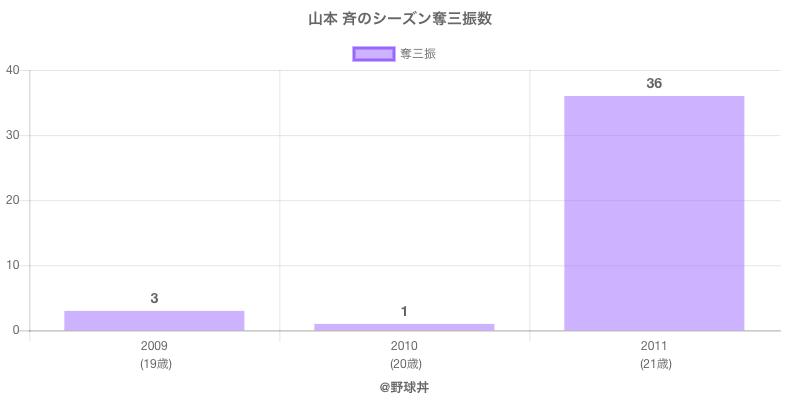 #山本 斉のシーズン奪三振数