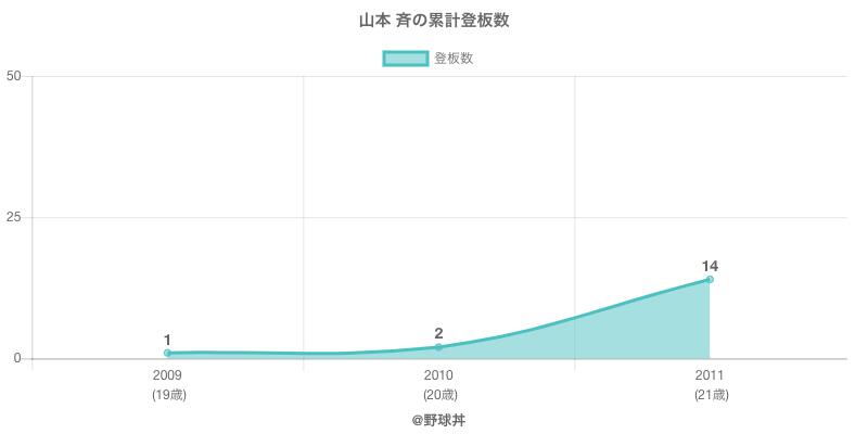 #山本 斉の累計登板数