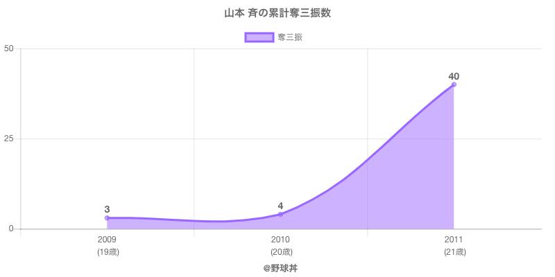 #山本 斉の累計奪三振数