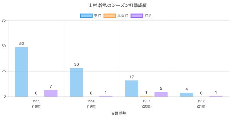 #山村 幹弘のシーズン打撃成績