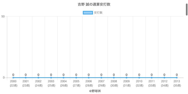 #吉野 誠の通算安打数