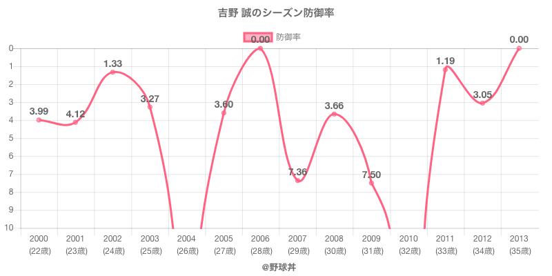 吉野 誠のシーズン防御率