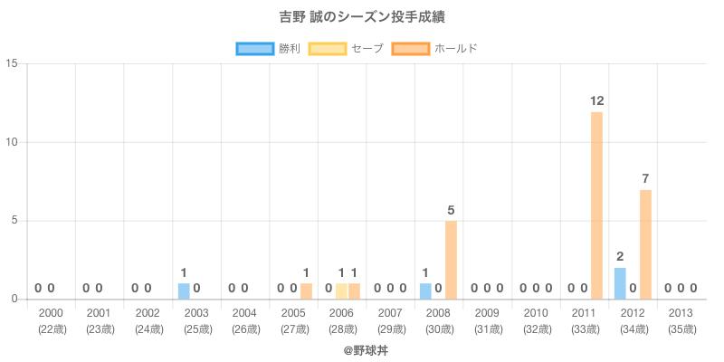 #吉野 誠のシーズン投手成績