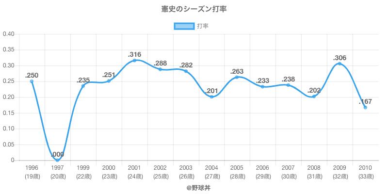 憲史のシーズン打率