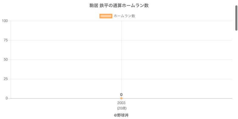 #駒居 鉄平の通算ホームラン数