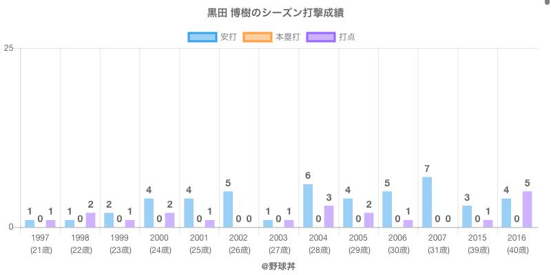 #黒田 博樹のシーズン打撃成績