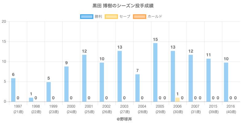 #黒田 博樹のシーズン投手成績