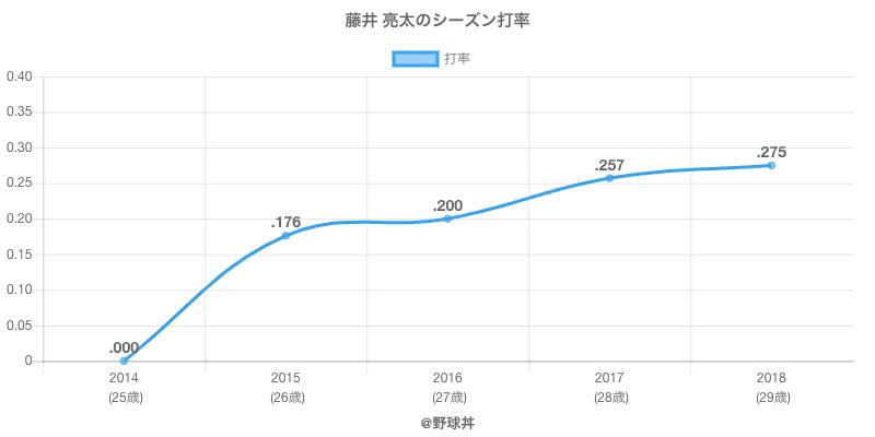 藤井 亮太のシーズン打率