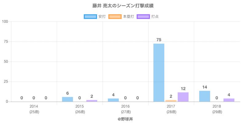 #藤井 亮太のシーズン打撃成績