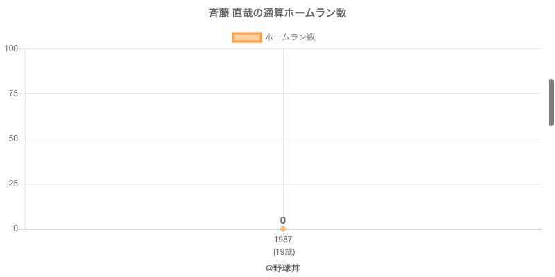 #斉藤 直哉の通算ホームラン数