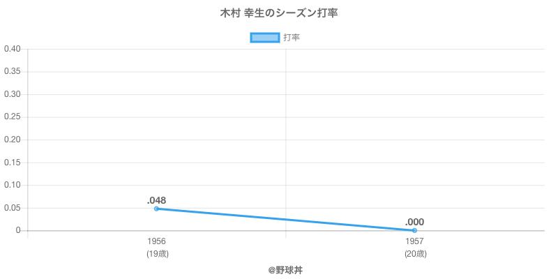 木村 幸生のシーズン打率