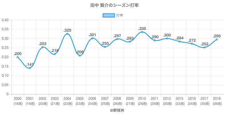 田中 賢介のシーズン打率