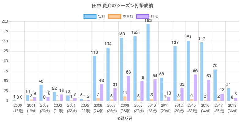#田中 賢介のシーズン打撃成績