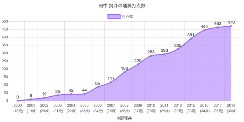 #田中 賢介の通算打点数