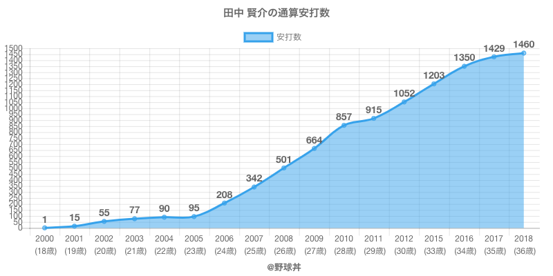 #田中 賢介の通算安打数