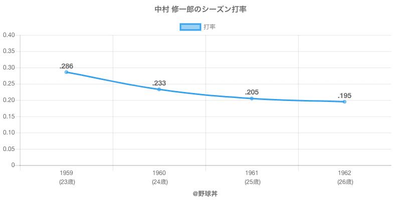 中村 修一郎のシーズン打率