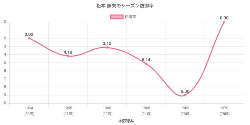 松本 照夫のシーズン防御率