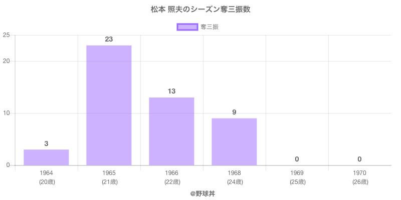 #松本 照夫のシーズン奪三振数