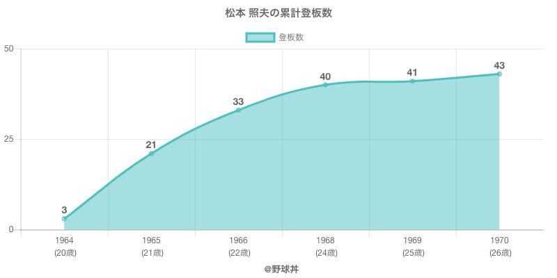 #松本 照夫の累計登板数