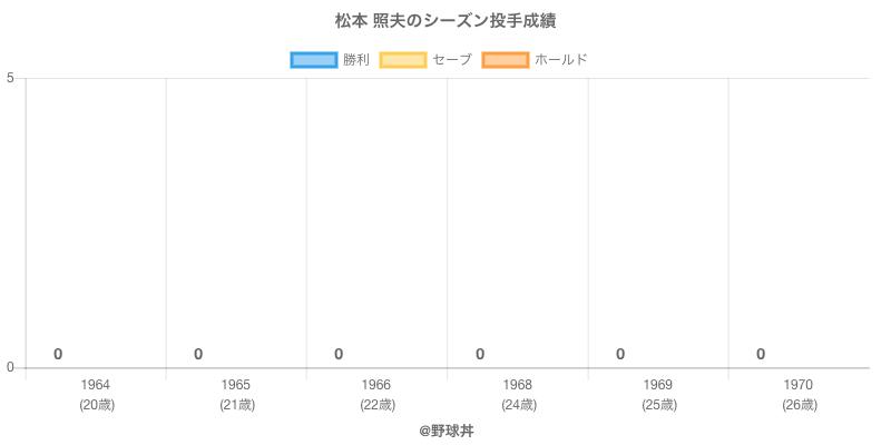 #松本 照夫のシーズン投手成績