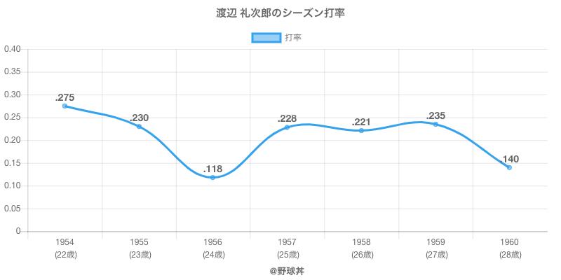 渡辺 礼次郎のシーズン打率