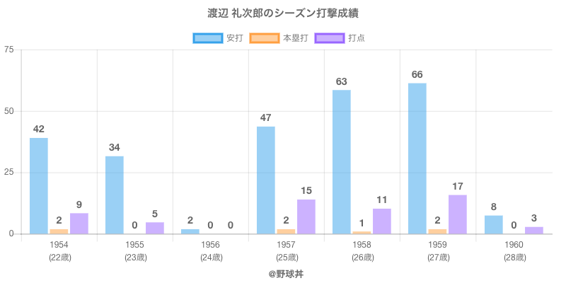 #渡辺 礼次郎のシーズン打撃成績
