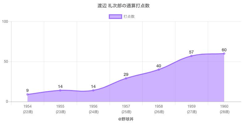 #渡辺 礼次郎の通算打点数
