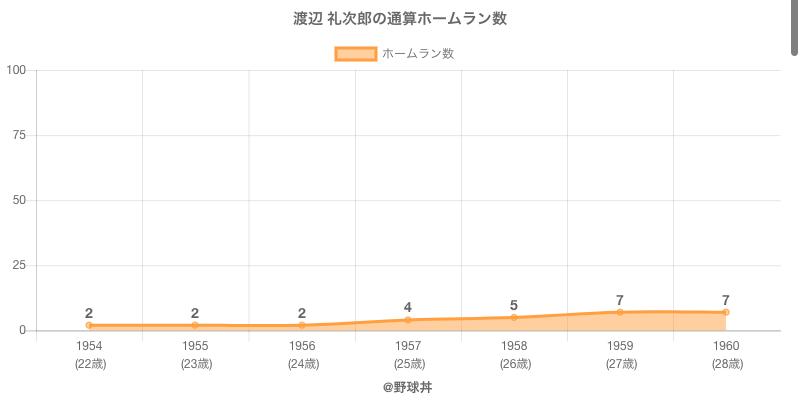 #渡辺 礼次郎の通算ホームラン数