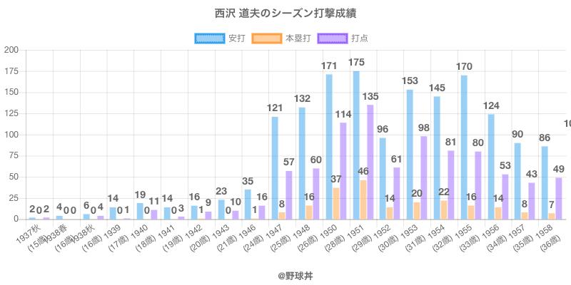#西沢 道夫のシーズン打撃成績