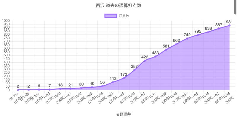 #西沢 道夫の通算打点数