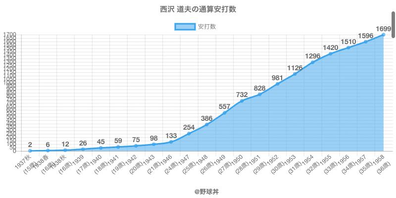 #西沢 道夫の通算安打数