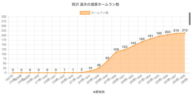 #西沢 道夫の通算ホームラン数
