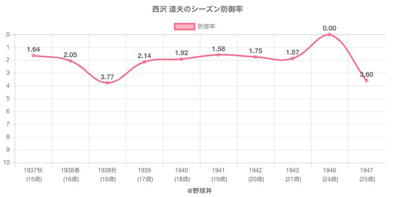 西沢 道夫のシーズン防御率