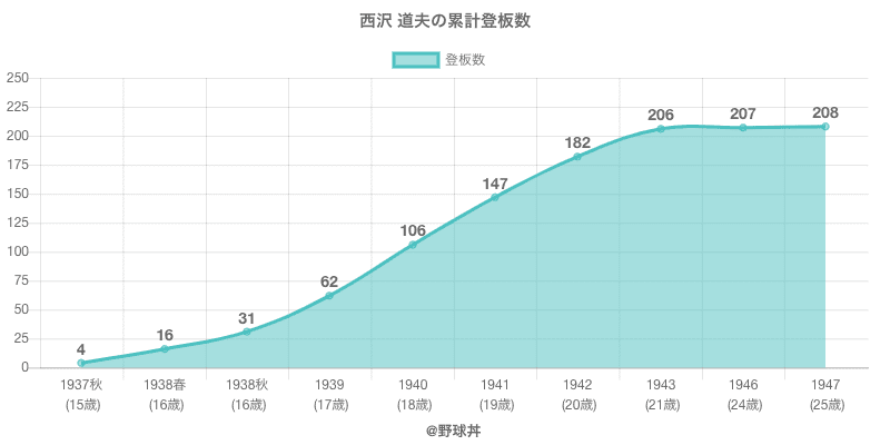 #西沢 道夫の累計登板数