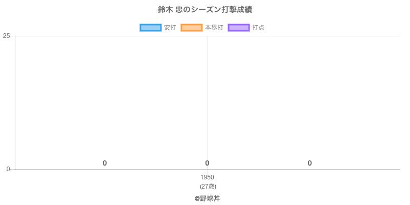 #鈴木 忠のシーズン打撃成績